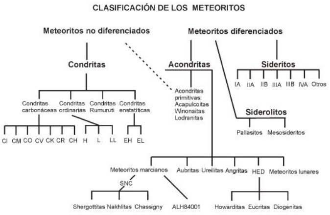 Clasificación de meteoritos según Bischoff (2001).