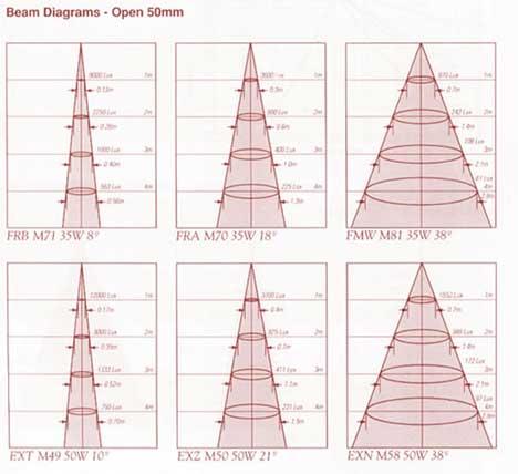 Ejemplo del ángulo de distribución de la luminosidad.