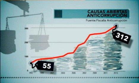 Causas abiertas de corrupción en Espana, noviembre 2014