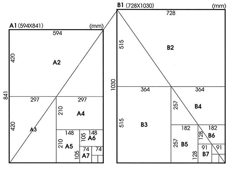 Listado de todos los tamaños de papel - All paper sizes